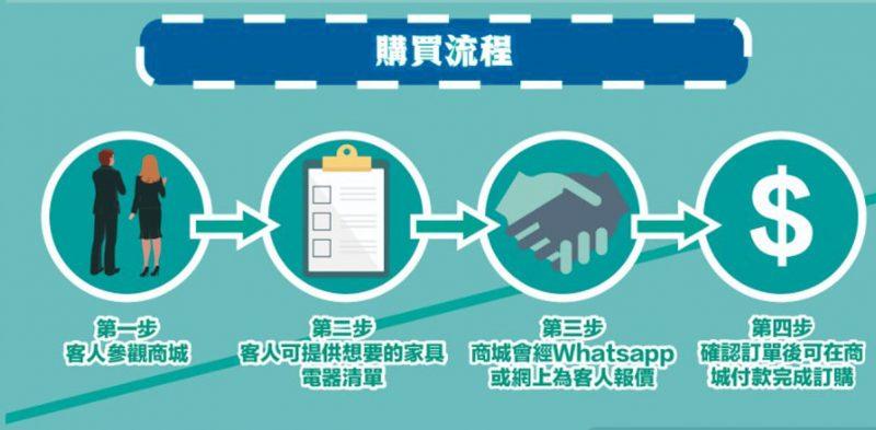 磁磚購買流程